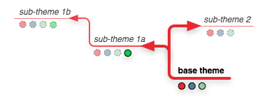 sub-theme_branching