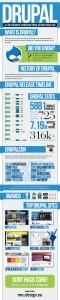 Infografika o Drupalu