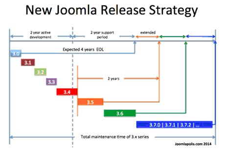 Nowości i zmiany w Joomla 3.4