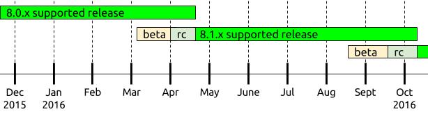 Drupal 8.0.6 i 8.1.0 RC1 – o co chodzi?