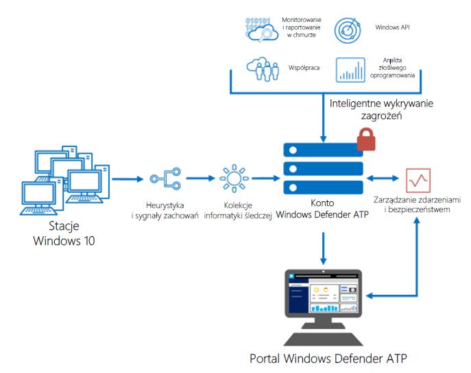 Zabezpieczenia Windows 10 – przewodnik CERT