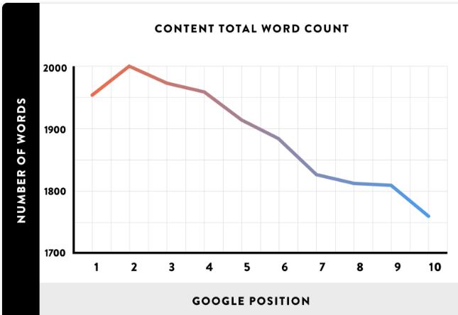 wykres pokazujący zależność pozycji w Google od ilości słów przygotowany przez Backlinko