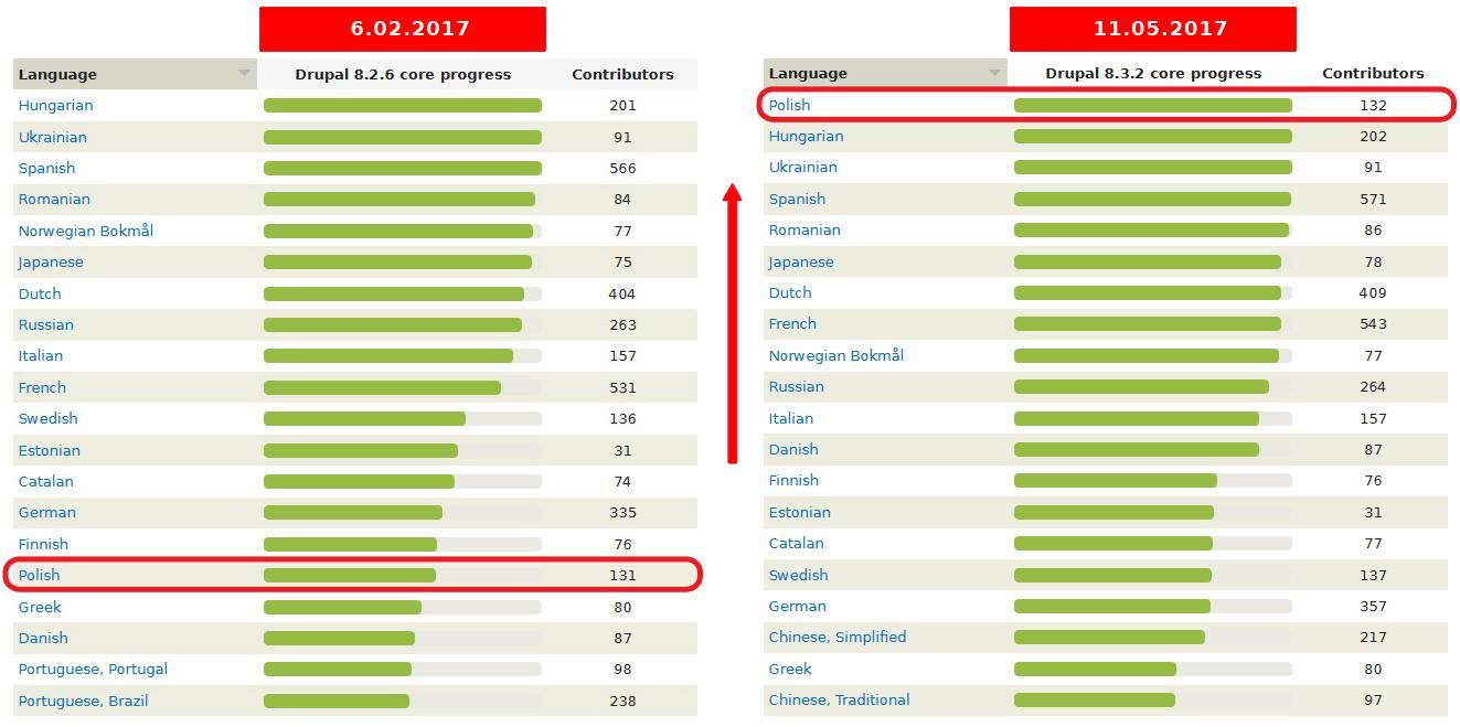 Drupal 8.3.2 już w 100% po polsku!